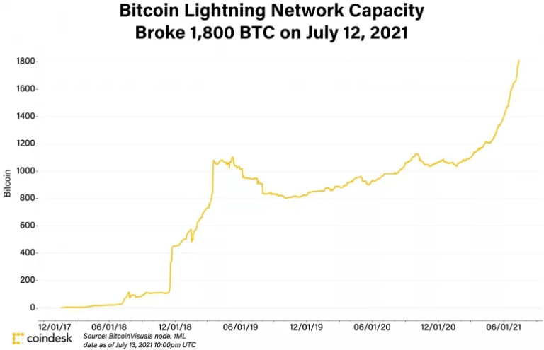 La migración de los usuarios de Bitcoin hacia Lightning Network, permitirá que la capacidad de la criptomoneda mejore sustancialmente. Actualmente, el ritmo de adopción de LN, es acelerado. Fuente: Coindesk