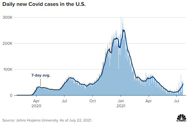 Los inversores minoristas demostraron su capacidad al rescatar los mercados a pesar del agudo aumento de los contagios diarios de Covid-19 en Estados Unidos. Fuente: CNBC