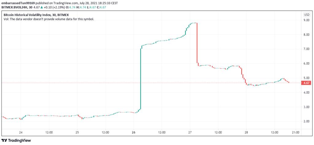 Entre lo más destacado en el mundo cripto de las últimas 24 horas, está la volatilidad de Bitcoin, relacionada directamente a su precio. Fuente: Tradingview