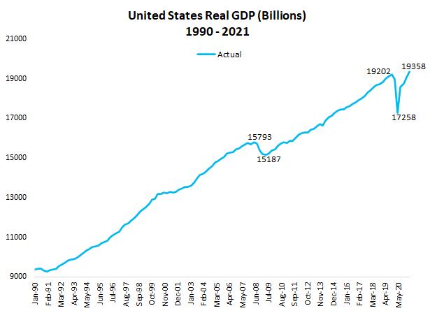 El PIB de Estados Unidos muestra signos de recuperación y su crecimiento del segundo trimestre de 2021 supera al primero. De esta manera, vuelve a los niveles previos a la pandemia. Sin embargo, sigue por debajo de los pronósticos. Fuente: Compound