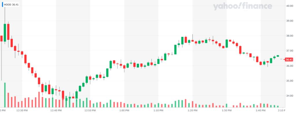Robinhood debutó en Nasdaq y durante la primera hora de volatilidad el precio de sus acciones se colocó ligeramente por debajo de su precio de arranque. Fuente: Yahoo Finance