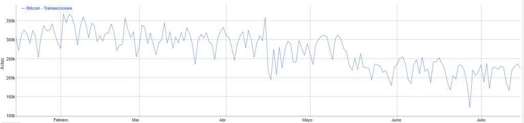 Transacciones de Bitcoin en los últimos 6 meses
