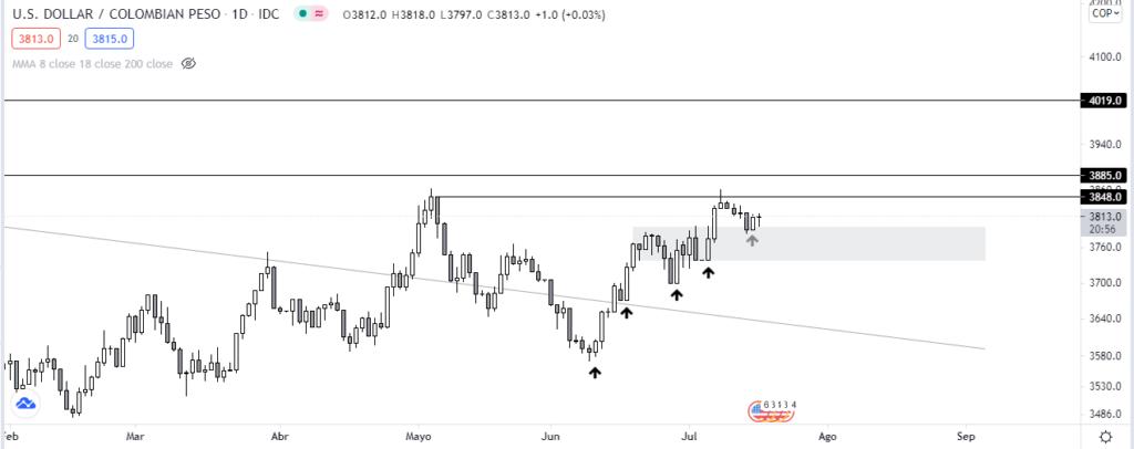 Gráfico diario USD y COP. Fuente: TradingView.