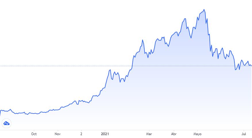 Gráfica del rendimiento en el índice CMC200, donde se aprecia la importante caída desde mediados de mayo. Fuente: TradingView.