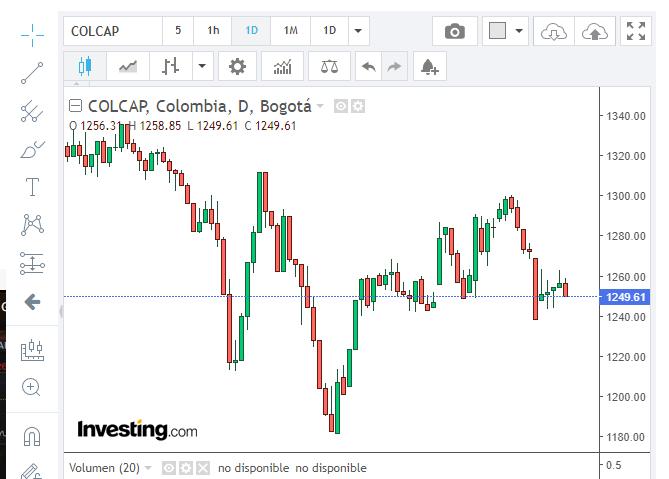 Gráfico diario del COLCAP. Fuente: Investing.