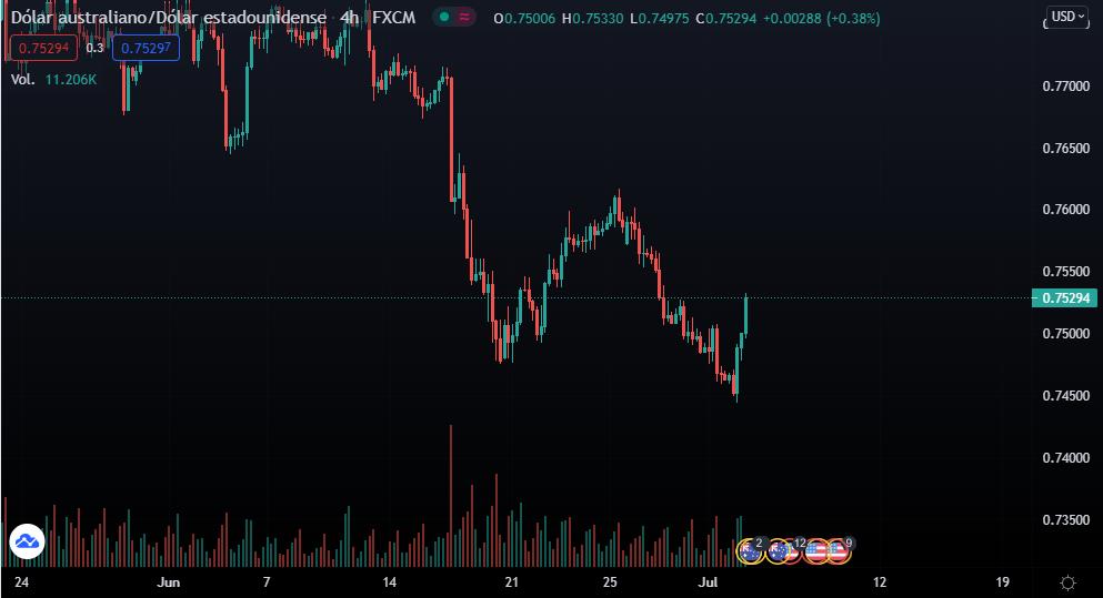 Gráfica de la cotización en el par AUD/USD, donde se aprecian los intentos de la divisa australiana por tomar impulso en los últimos días. Fuente: TradingView.