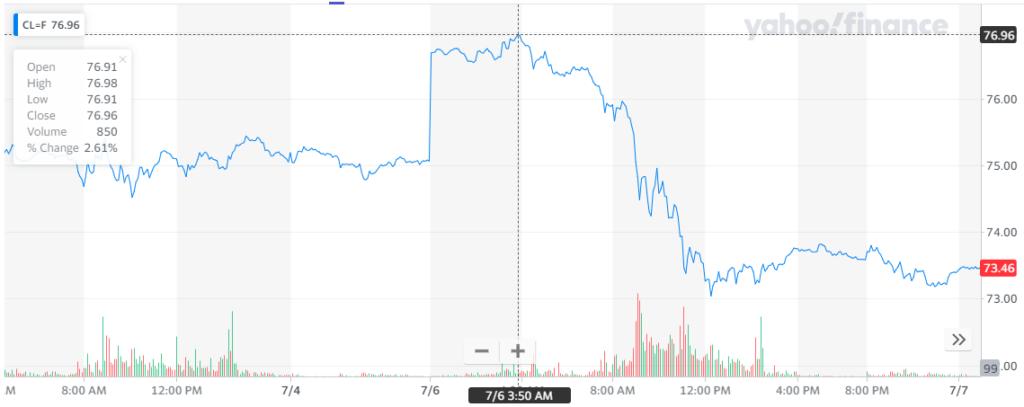 Gráfica de la cotización del crudo donde se denota el importante pico con el que el petróleo alcanzó un máximo sobresaliente. Fuente: Yahoo Finance.