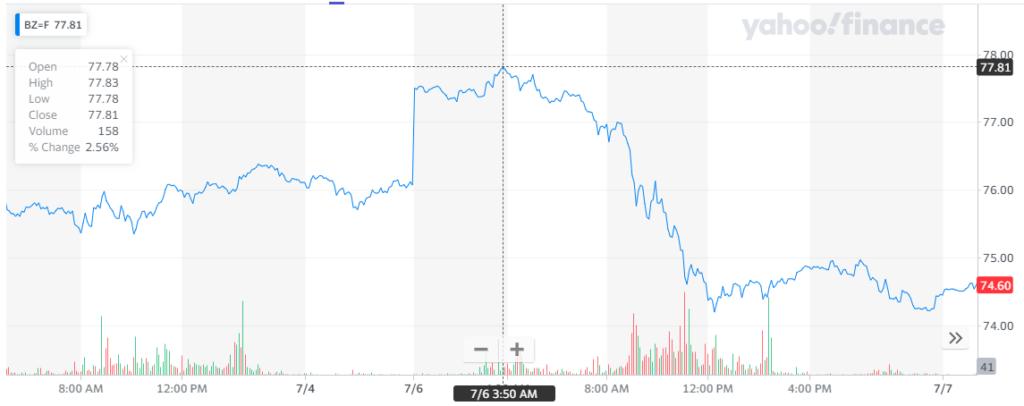 Cotización del crudo Brent, donde se presentó una tendencia similar a la referencia estadounidense. Fuente: Yahoo Finance.