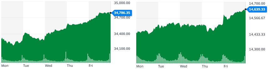 Gráficas de los rendimientos de Dow Jones y Nasdaq al cierre de la semana. Fuente: Yahoo Finance.