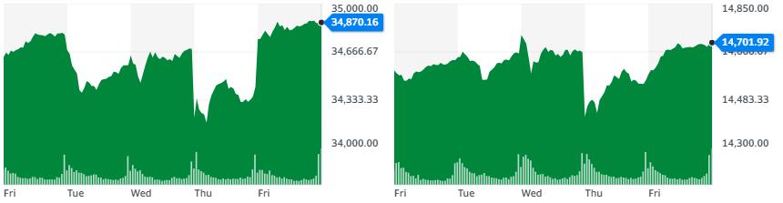 Gráficas de Dow Jones y Nasdaq respectivamente, donde se aprecian los rebotes durante la última semana. Fuente: Yahoo Finance.