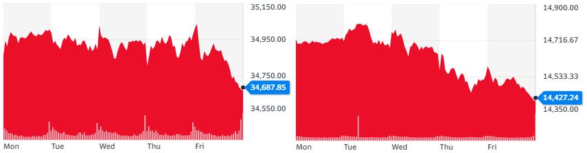 Gráficas de Dow Jones y Nasdaq, durante su rendimiento semanal. Fuente: Yahoo Finance.