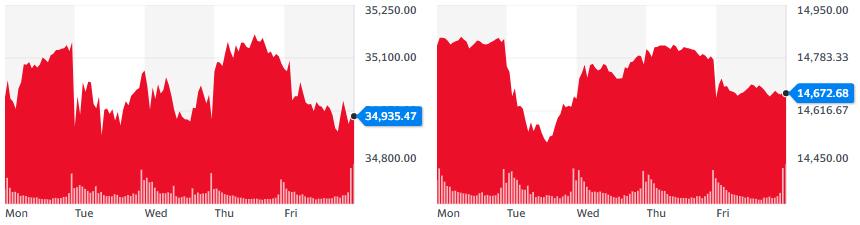 Gráficas del índice Dow Jones y Nasdaq respectivamente. Fuente: Yahoo Finance.