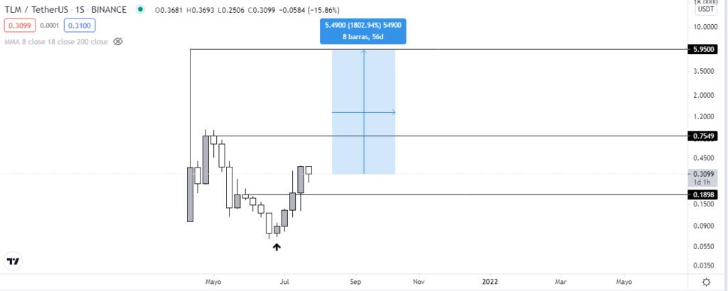 Análisis del gráfico semanal TLM vs USDT. Fuente: TradingView.