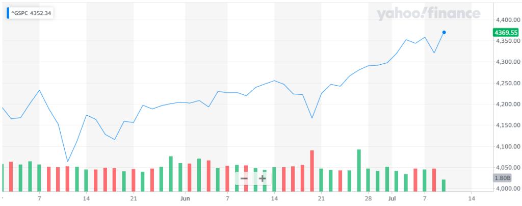 Gráfica del índice S&P500, donde se denota el nuevo máximo histórico y cómo Wall Street continuó el alza en el cierre semanal tras el retroceso del pasado jueves. Fuente: Yahoo Finance.