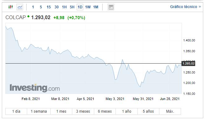Gráfico diario del índice MSCI COLCAP, referencia del mercado de valores colombiano. Fuente: Investing.