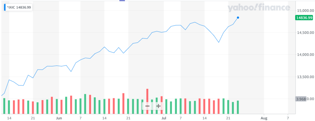 Gráfica donde se aprecia el imponente repunte con el que Nasdaq alcanzó su nuevo máximo histórico esta semana. Fuente: Yahoo Finance.