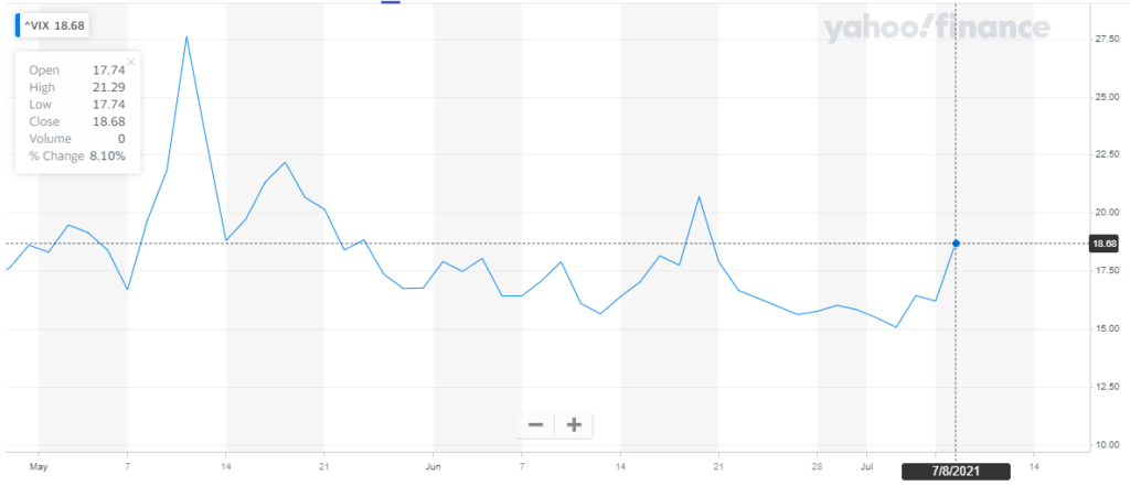 """Gráfica de la puntuación del índice VIX, donde se aprecia como el """"índice del miedo"""" repuntó hacia los 18 puntos este jueves. Fuente: Yahoo Finance."""