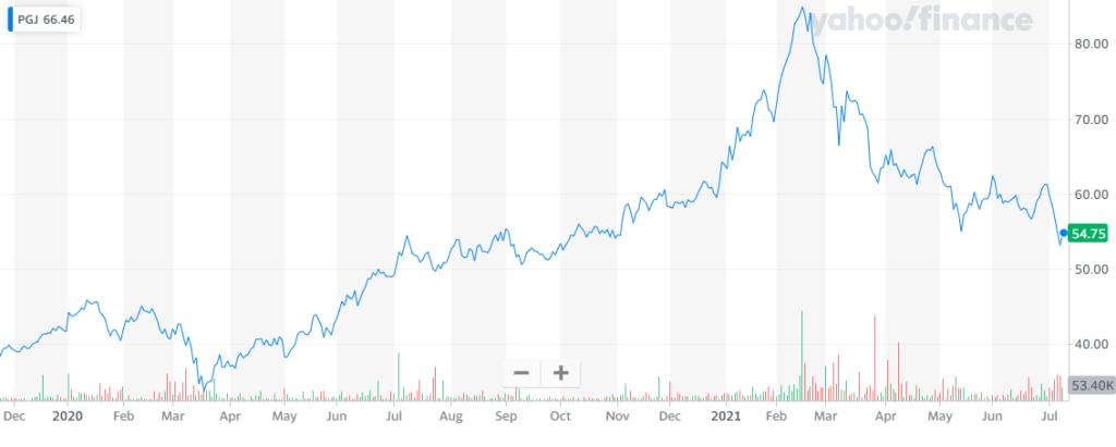 rendimiento del Invesco Golden Dragon China ETF en los últimos 6 meses.