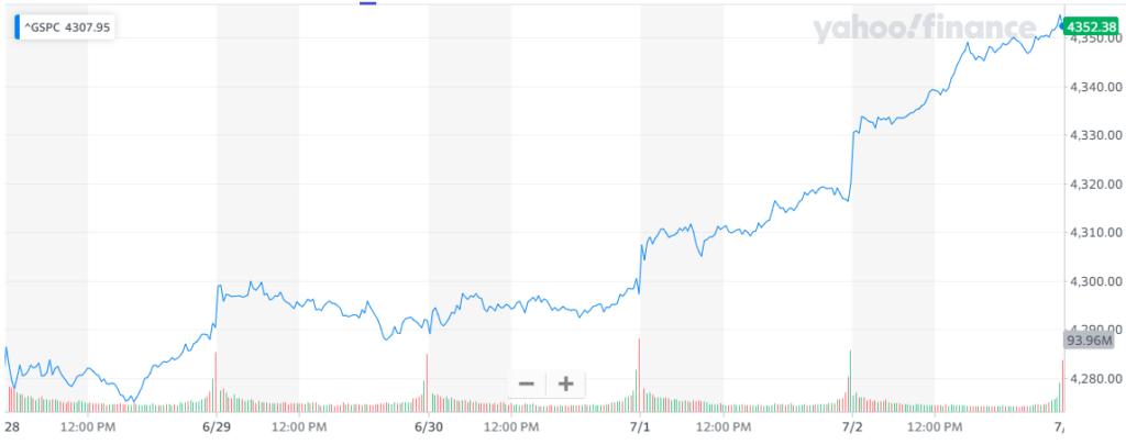 Gráfica del índice S&P500 al cierre de esta semana, donde se denota cómo Wall Street quedó positivo esta vez, con un rendimiento sostenido frente a rendimientos anteriores. Fuente: Yahoo Finance.