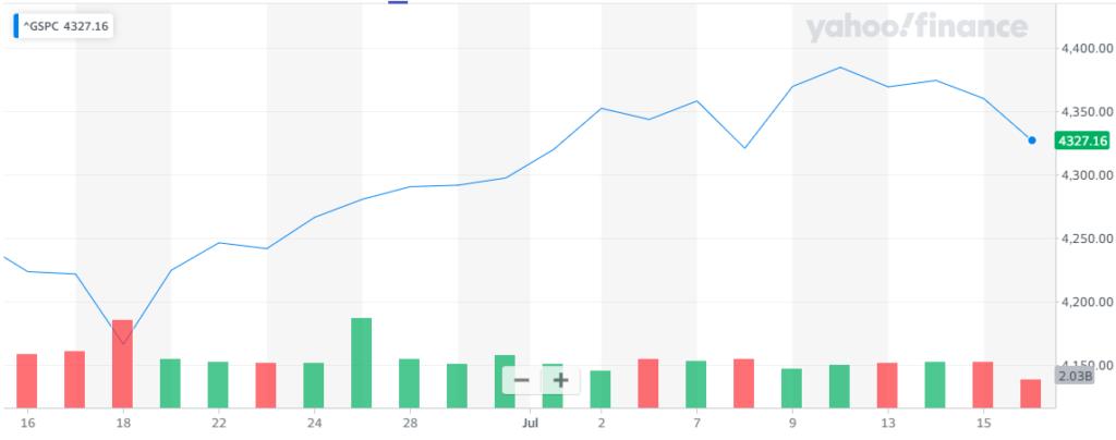 Gráfica del índice S&P500, donde se aprecia como Wall Street retrocedió ante la llegada de nuevos temores. Fuentes: Yahoo Finance.