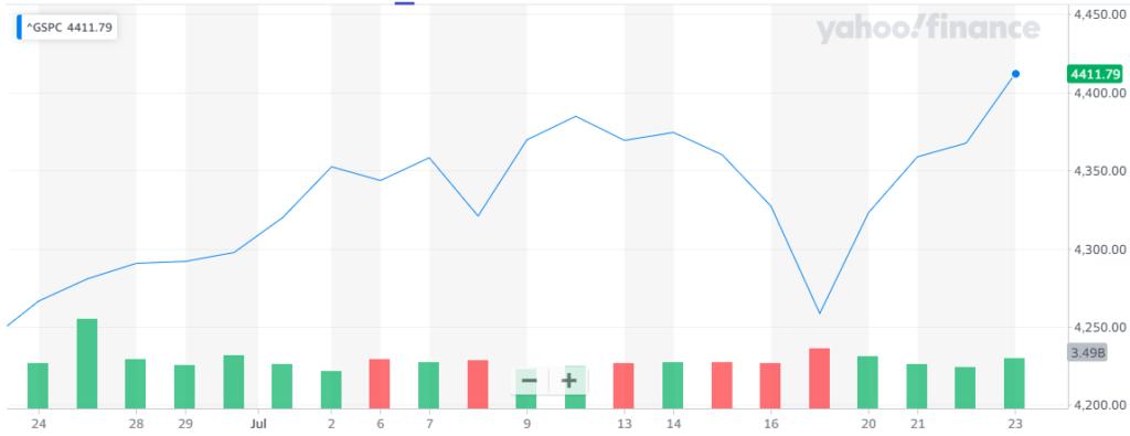 Gráfica del índice S&P500, la cual refleja la tendencia general con la que Wall Street remontó en sus principales puntuaciones esta semana. Fuente: Yahoo Finance.