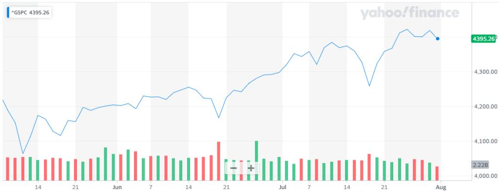 Gráfica del índice S&P 500 donde se aprecia la leve caída con la que Wall Street rindió bajista esta semana. Fuente: Yahoo Finance.