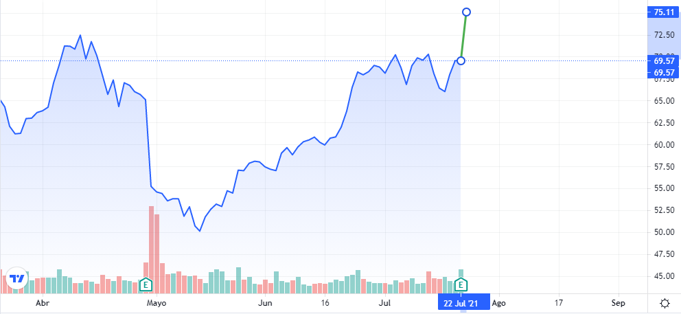 Gráfica donde se aprecia el impulso obtenido tras cerrar la jornada del jueves, después de que Twitter registró más ingresos en el último trimestre. Fuente: TradingView.