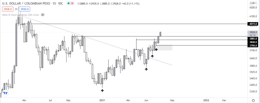 La devaluación del peso colombiano se acentúa, el dólar estadounidense es el ganador en el mercado. Fuente: TradingView.