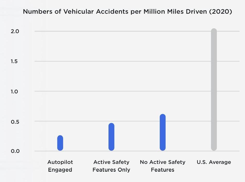 Según Tesla, sus vehículos representan un porcentaje muy bajo de los choques totales en Estados Unidos. Fuente: Cuenta de Twitter de Tesla
