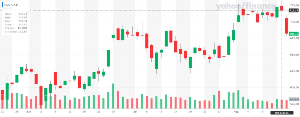 Acciones de Tesla en la bolsa de valores caen 5% luego de que la NHTSA anunció que su sistema de Autopiloto será investigado por accidentes con vehículos de emergencia. Fuente: Yahoo Finance