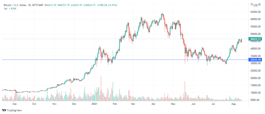 El precio de Bitcoin, al momento de redactar, es de 46.6K. ¿Cuál será el máximo que alcanzará el precio BTC para este 2021? Fuente: TradingView