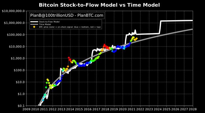 Para PlanB, el precio del BTC podría bajar hasta los 30K. Asimismo podría subir hasta $100.000 por moneda. Afirman que los próximos meses serán cruciales y que todo apunta a que el segundo pronóstico será el acertado. Fuente: PlanB