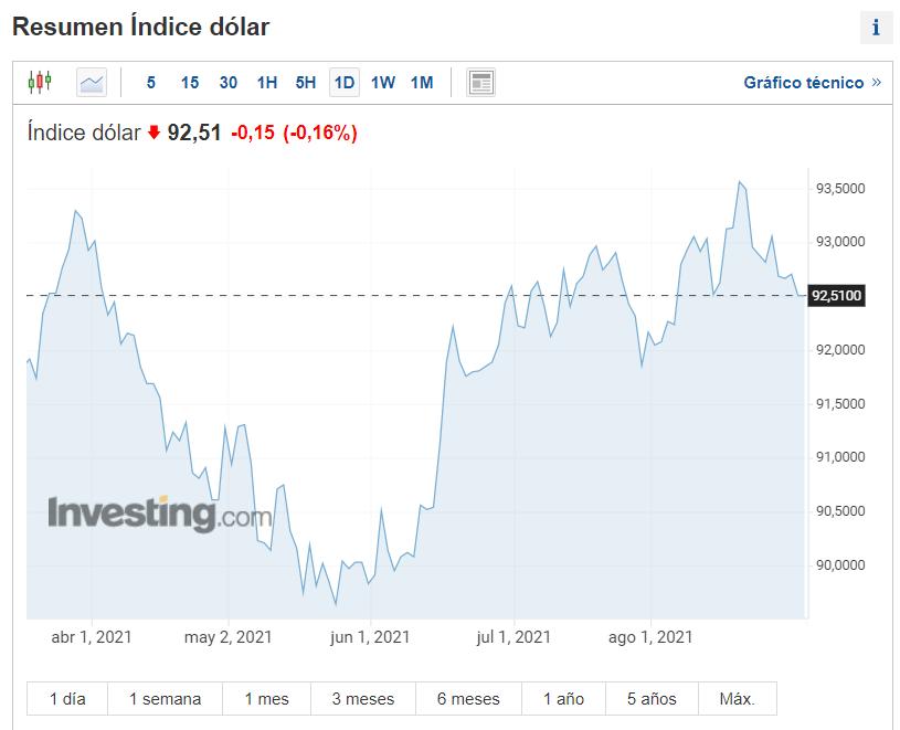 El dólar es divisas más influyentes en el mundo.