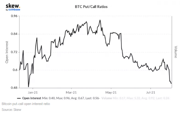 Un importante flujo alcista en las opciones de Bitcoin, pone el índice de interés abierto put-call en su momento más bajo en 2021. Fuente: Skew/Coindesk