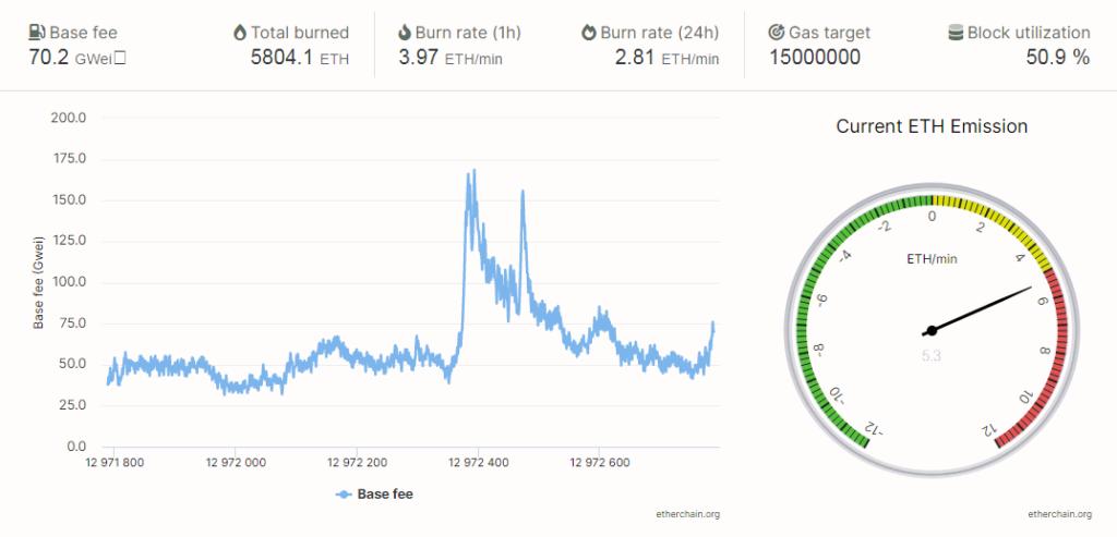 La quema de Ether equivale a $395.000 dólares por hora. El precio de la criptomoneda nativa de la Blockchain Ethereum, reacciona de manera positiva ante esta inducción a la escasez. Fuente: Etherchain
