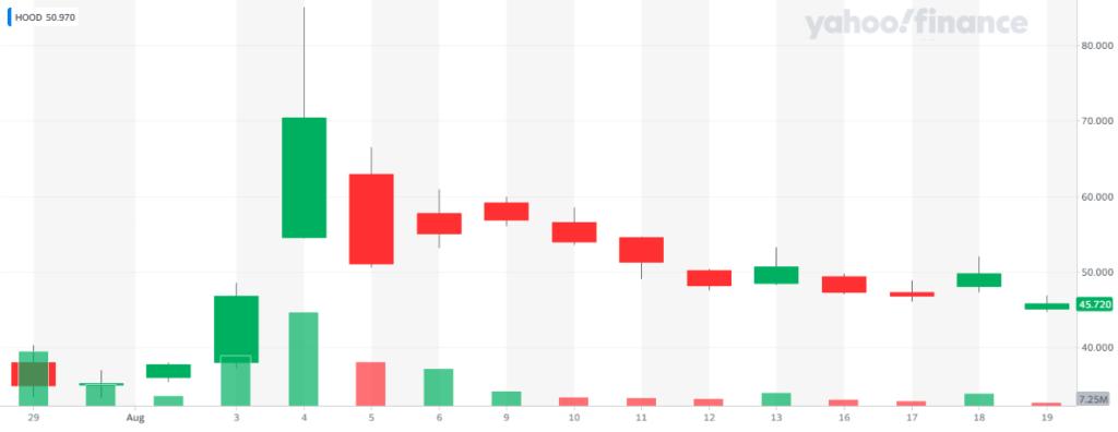 Precio de las acciones de Robinhood, por ahora no parecen tener ninguna reacción ante el reporte trimestral publicado el pasado miércoles. Fuente: Yahoo Finance
