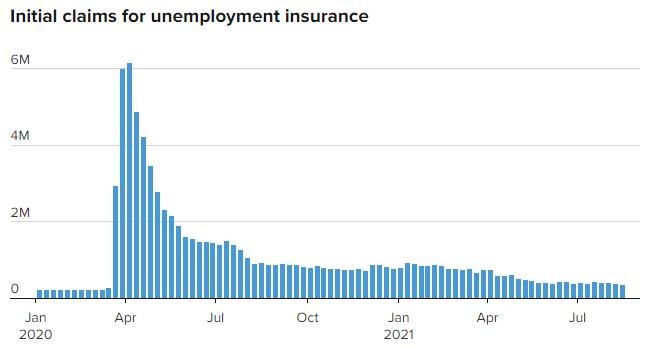 Las solitudes de ayuda por desempleo, retornan a los niveles previos a la pandemia. Así lo arroja un informe del Departamento del Trabajo de Estados Unidos. Fuente: CNBC