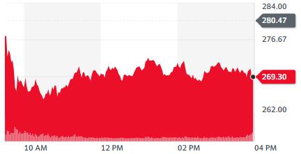 Gráfica de la cotización de Coinbase (COIN), donde se aprecia el retroceso del precio tras el impulso del día lunes. Fuente: Yahoo Finance.