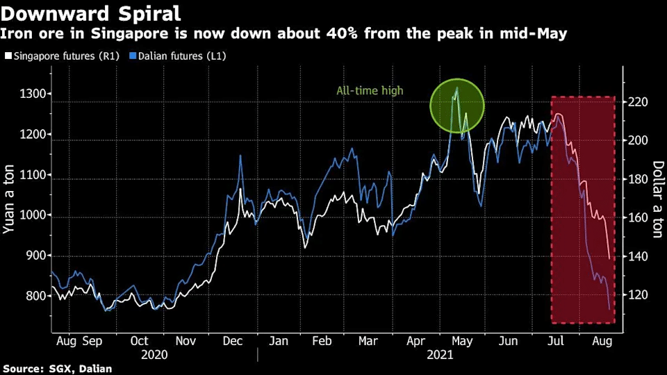 Los precios de las commodities se desploman debido a los temores del inicio del tapering. Fuente: Yahoo Finance