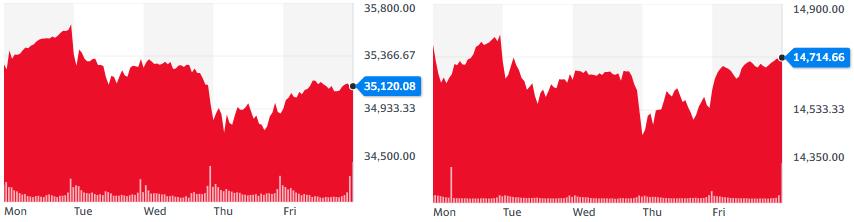 Gráficas del índice Dow Jones y Nasdaq de esta semana. Fuente: Yahoo Finance.