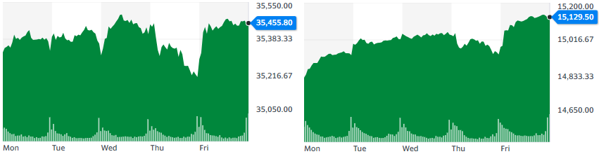 Gráficas de Dow Jones y Nasdaq de la sesión semanal, donde se aprecia la recuperación de las puntuaciones durante el viernes. Fuente: Yahoo Finance.