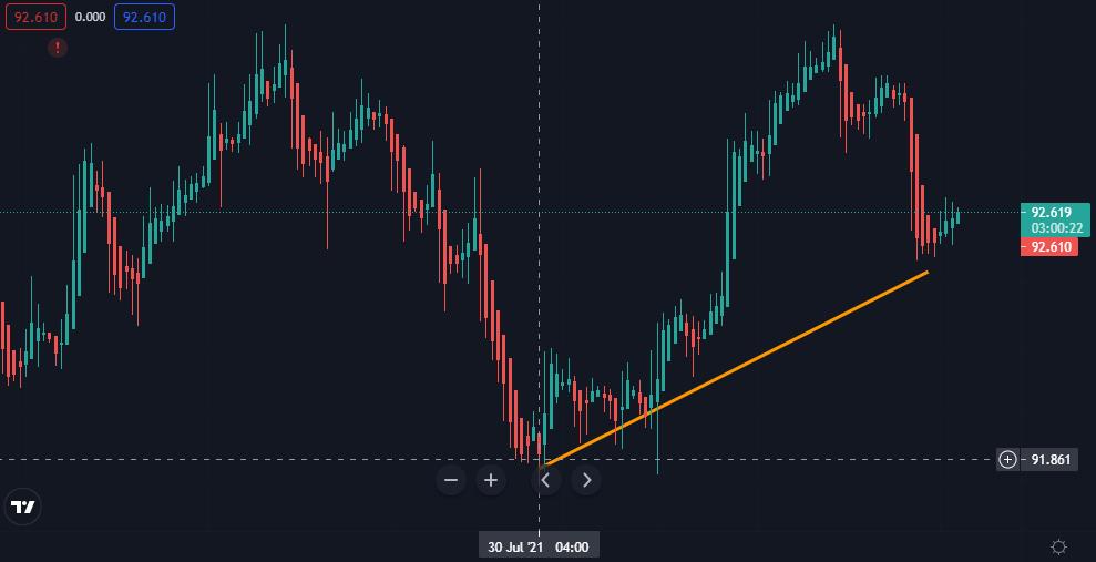 Gráfica del índice del dólar (DXY), donde se observa cómo el último mínimo de la puntuación siguió el patrón de rebotes de niveles anteriores. Fuente: TradingView.