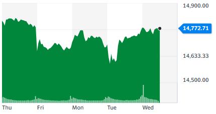 Gráfica donde se aprecia cómo la puntuación de Nasdaq se acercó de nuevo a los 15.000 durante el rendimiento de esta semana. Fuente: Yahoo Finance.