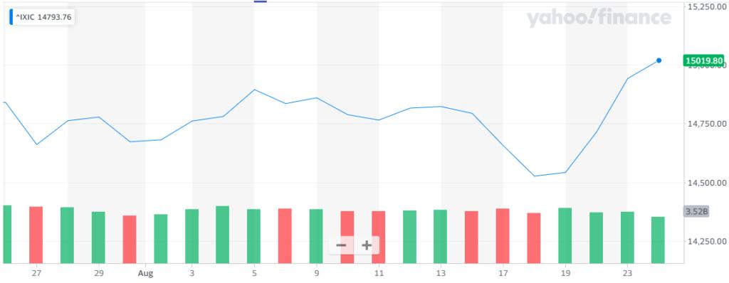 Gráfica donde se aprecia cómo el índice Nasdaq se recuperó durante los primeros días de esta semana. Fuente: Yahoo Finance.