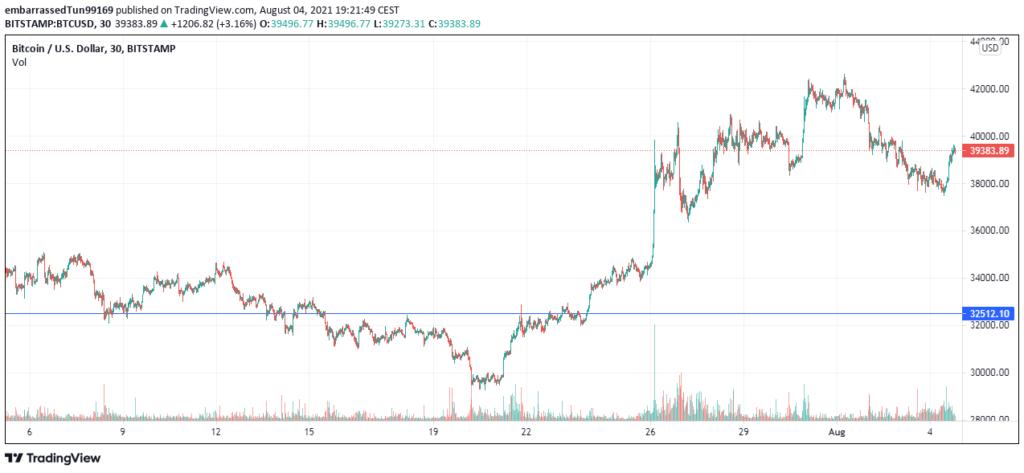 El precio de Bitcoin, al momento de redactar, lucha por volver a los 40K. Se trata de la noticia más importante en el terreno cripto de las últimas 24 horas. Fuente: TradingView