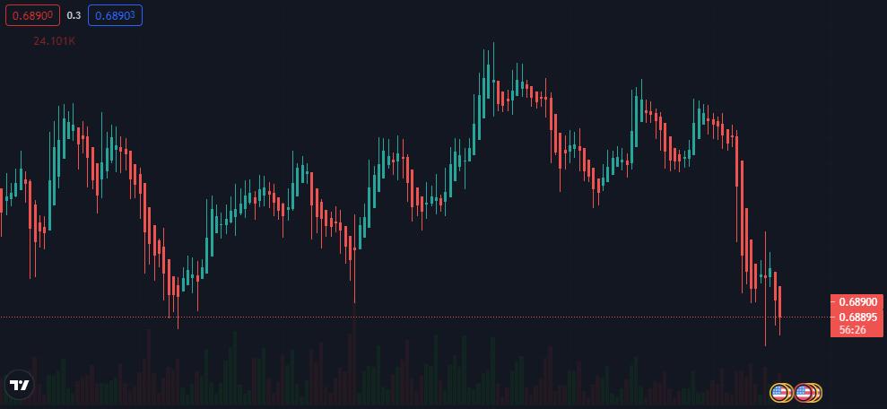 Gráfica del rendimiento en el par NZD/USD, donde se observa la fuerte caída del dólar neozelandés a raíz de la espera de cambios en las tasas de intereses y las nuevas restricciones de la pandemia frente al repunte de contagios. Fuente: TradingView.
