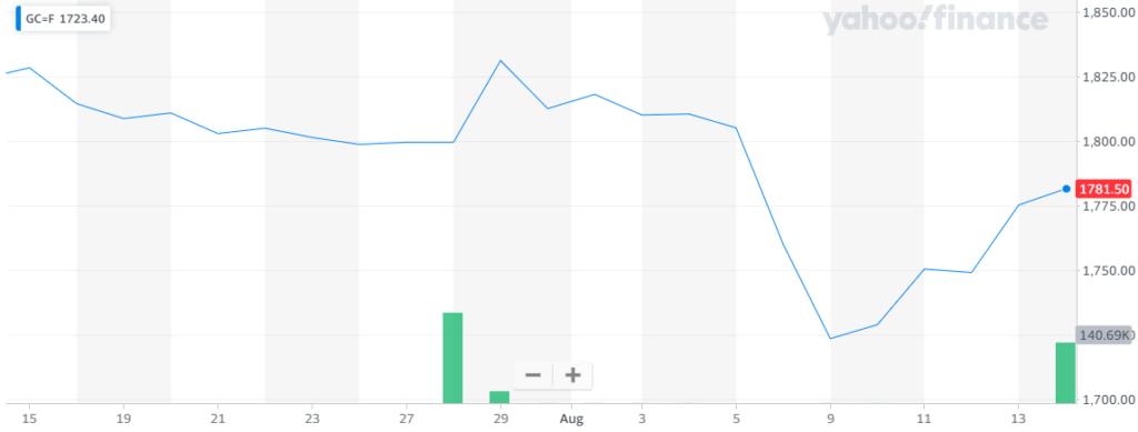 Gráfica donde se aprecia cómo la volatilidad del Oro ha creado fuertes retrocesos y rebotes en las últimas sesiones. Fuente: Yahoo Finance.