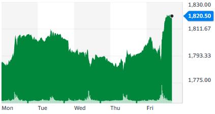 Gráfica donde se aprecia el rendimiento con el que el Oro estuvo inestable durante toda la semana, terminando el viernes con un fuerte impulso. Fuente: Yahoo Finance.
