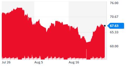 Gráfica de la cotización del crudo en el mercado petrolero estadounidense (WTI), donde se aprecia cómo el precio logró recuperarse esta semana, después de haberse mantenido bajista en agosto. Fuente: Yahoo Finance.