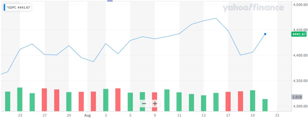 Gráfica del índice S&P500, donde se aprecia cómo Wall Street quedó inestable después del retroceso de los últimos días. Fuente: Yahoo Finance.